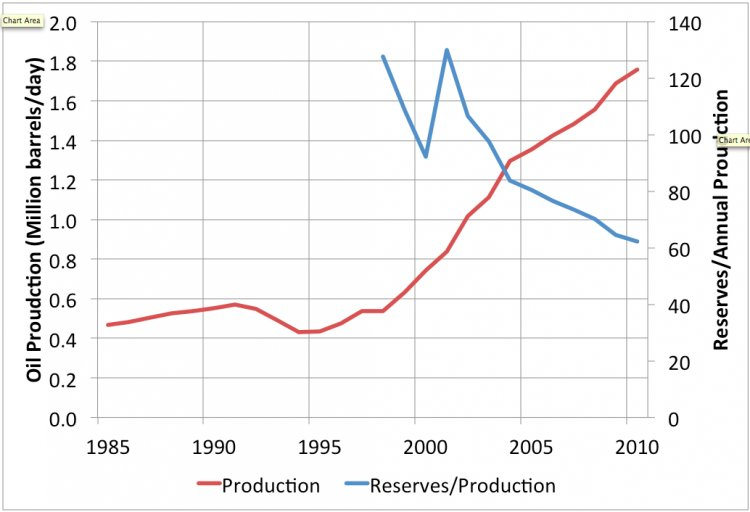 Kazakh Oil Production