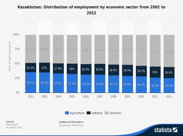 • Kazakhstan - employment by