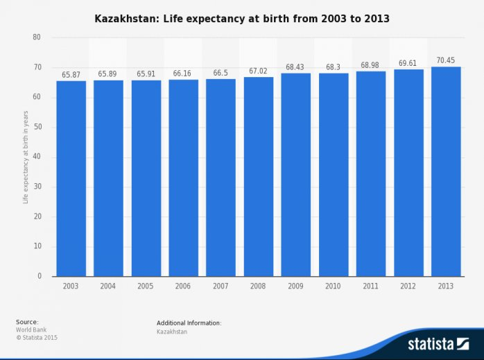 • Kazakhstan - life expectancy