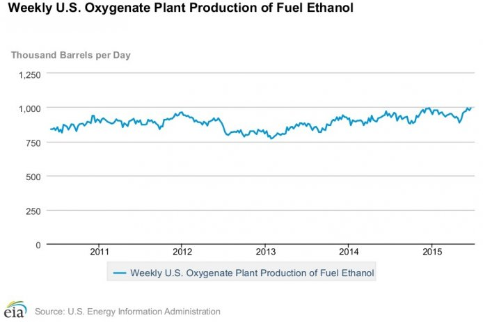 Us Ethanol Production By Year