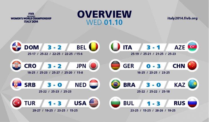 Kazakhstan (0-4, 0 points)