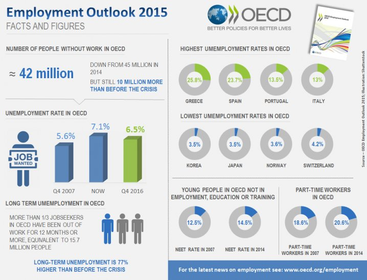 Employment Outlook: Facts