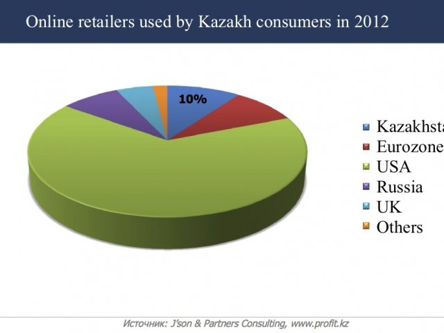 Kazakhstan e Commerce